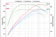 Chiptuning_Insoric_Leistungsdaten_-C63_S_AMG